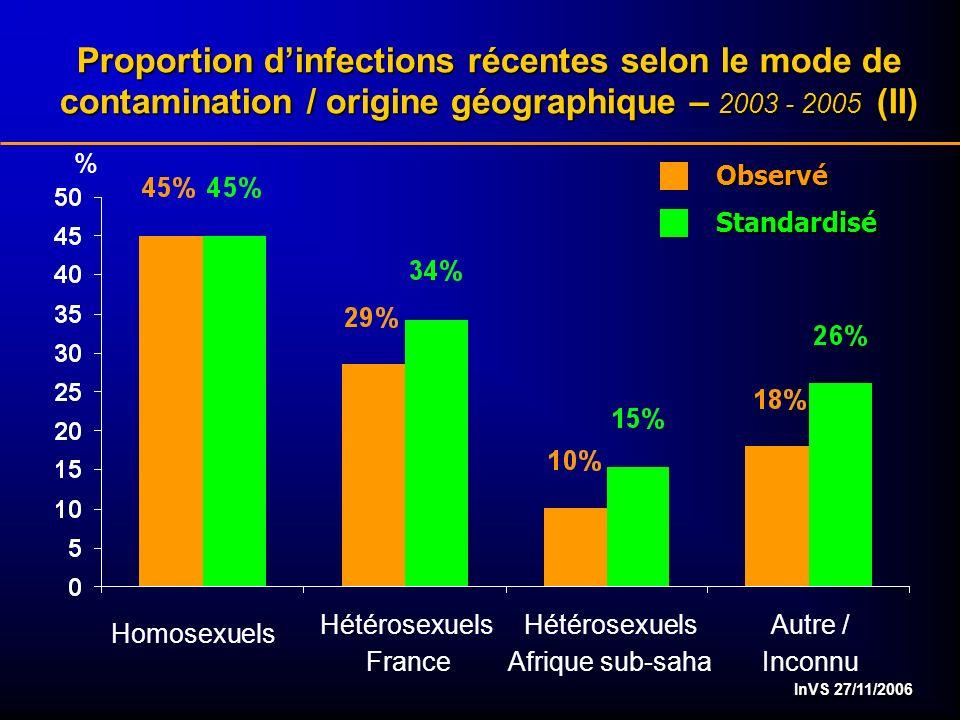 InVS 27/11/2006 % Proportion dinfections récentes selon le mode de contamination / origine géographique – 2003 - 2005 (II) Homosexuels Hétérosexuels F