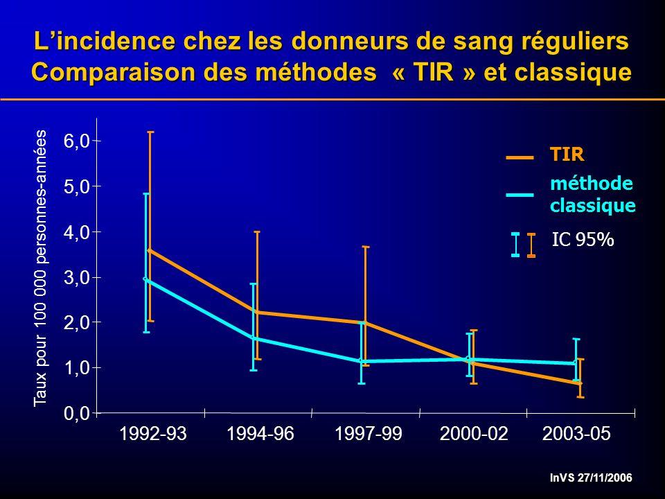 InVS 27/11/2006 Lincidence chez les donneurs de sang réguliers Comparaison des méthodes « TIR » et classique TIR méthode classique Taux pour 100 000 personnes-années IC 95% 2003-05 0,0 1992-931994-961997-992000-02 1,0 2,0 3,0 4,0 5,0 6,0