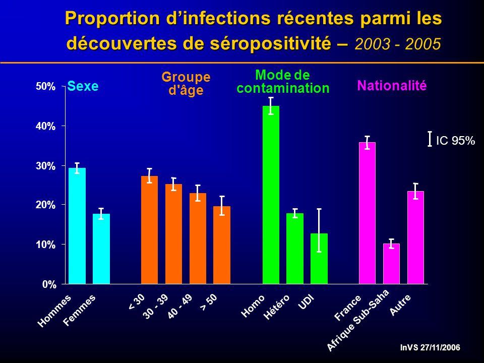 InVS 27/11/2006 Proportion dinfections récentes parmi les découvertes de séropositivité – Proportion dinfections récentes parmi les découvertes de séropositivité – 2003 - 2005 0% 10% 20% 30% 40% 50% Hommes Femmes < 30 30 - 3940 - 49 > 50 Homo Hétéro UDI France Afrique Sub-Saha Autre IC 95% Groupe d âge Nationalité Mode de contamination Sexe