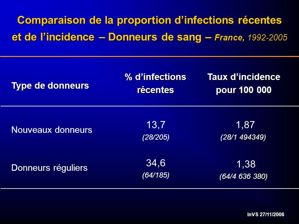 InVS 27/11/2006 Comparaison de la proportion dinfections récentes et de lincidence – Donneurs de sang – France, 1992-2005 Nouveaux donneurs Donneurs réguliers Type de donneurs % dinfections récentes 34,6 (64/185) Taux dincidence pour 100 000 1,87 (28/1 494349) 13,7 (28/205) 1,38 (64/4 636 380)