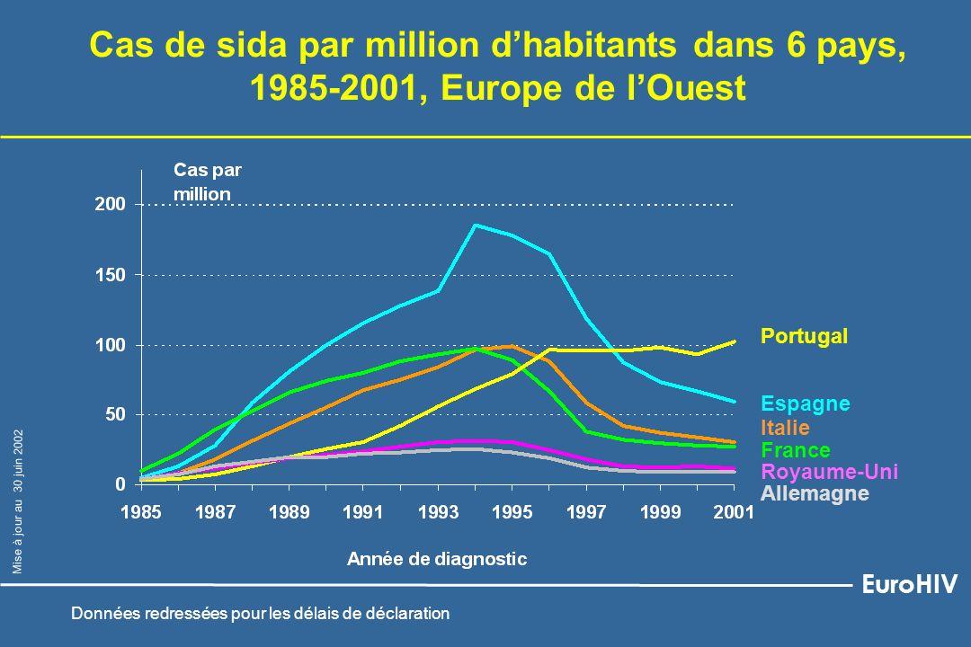 Espagne Italie France Cas de sida par million dhabitants dans 6 pays, 1985-2001, Europe de lOuest Royaume-Uni Portugal Allemagne EuroHIV Mise à jour a
