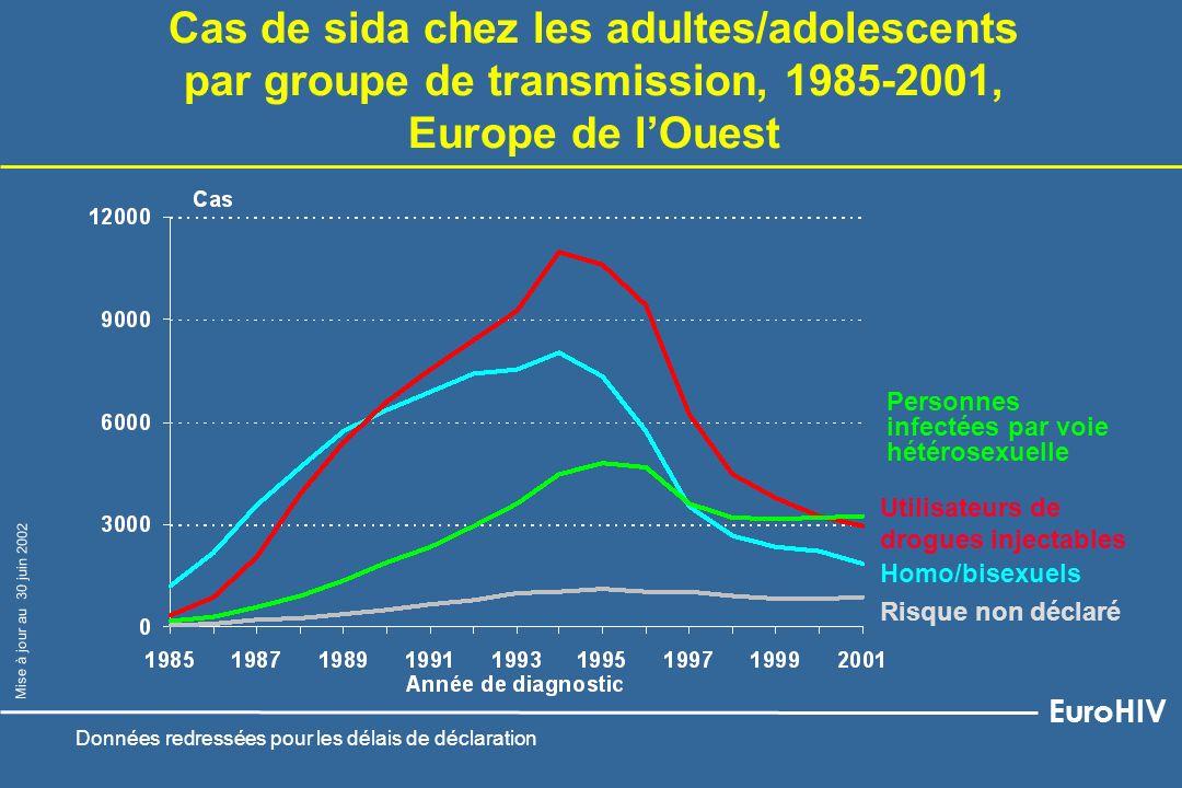 Homo/bisexuels Utilisateurs de drogues injectables Personnes infectées par voie hétérosexuelle Cas de sida chez les adultes/adolescents par groupe de