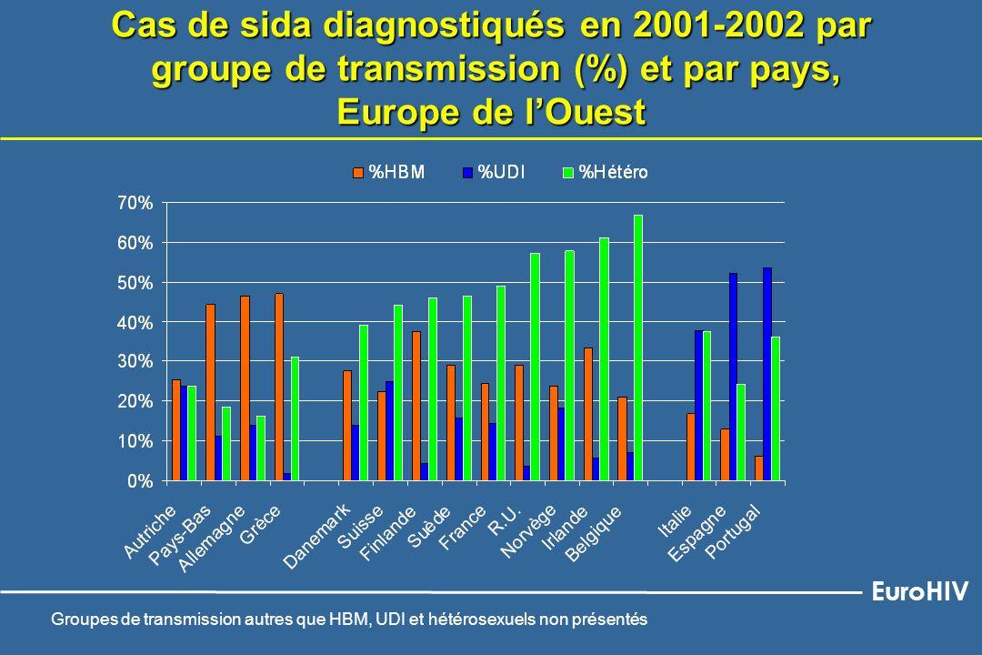 Cas de sida diagnostiqués en 2001-2002 par groupe de transmission (%) et par pays, Europe de lOuest Groupes de transmission autres que HBM, UDI et hét