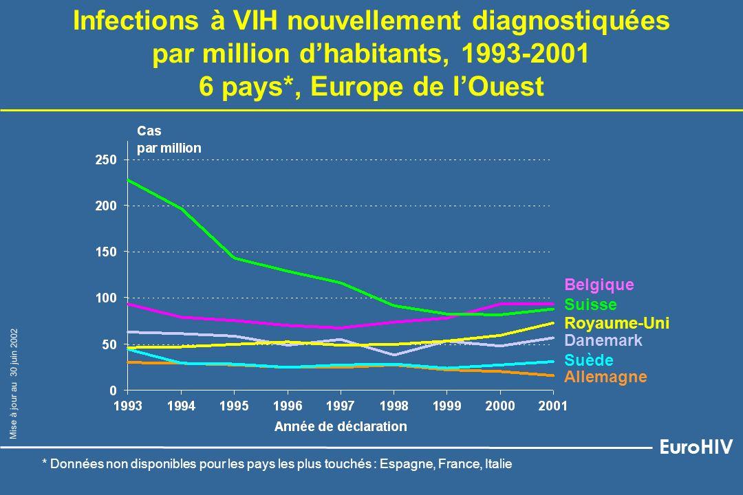 Belgique Suède Allemagne Royaume-Uni Danemark Suisse Infections à VIH nouvellement diagnostiquées par million dhabitants, 1993-2001 6 pays*, Europe de