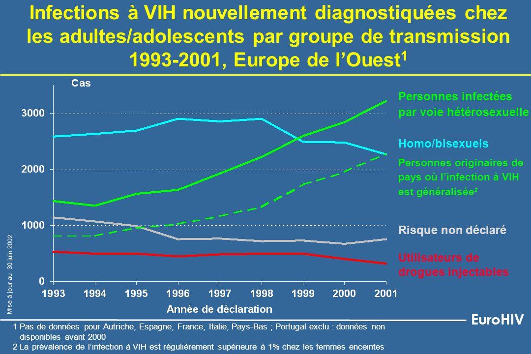 Homo/bisexuels Utilisateurs de drogues injectables Personnes infectées par voie hétérosexuelle Infections à VIH nouvellement diagnostiquées chez les a