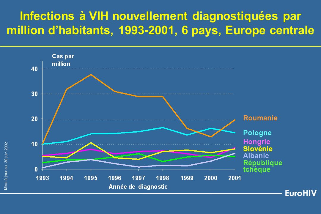 Pologne République tchèque Hongrie Slovénie Roumanie Infections à VIH nouvellement diagnostiquées par million dhabitants, 1993-2001, 6 pays, Europe ce