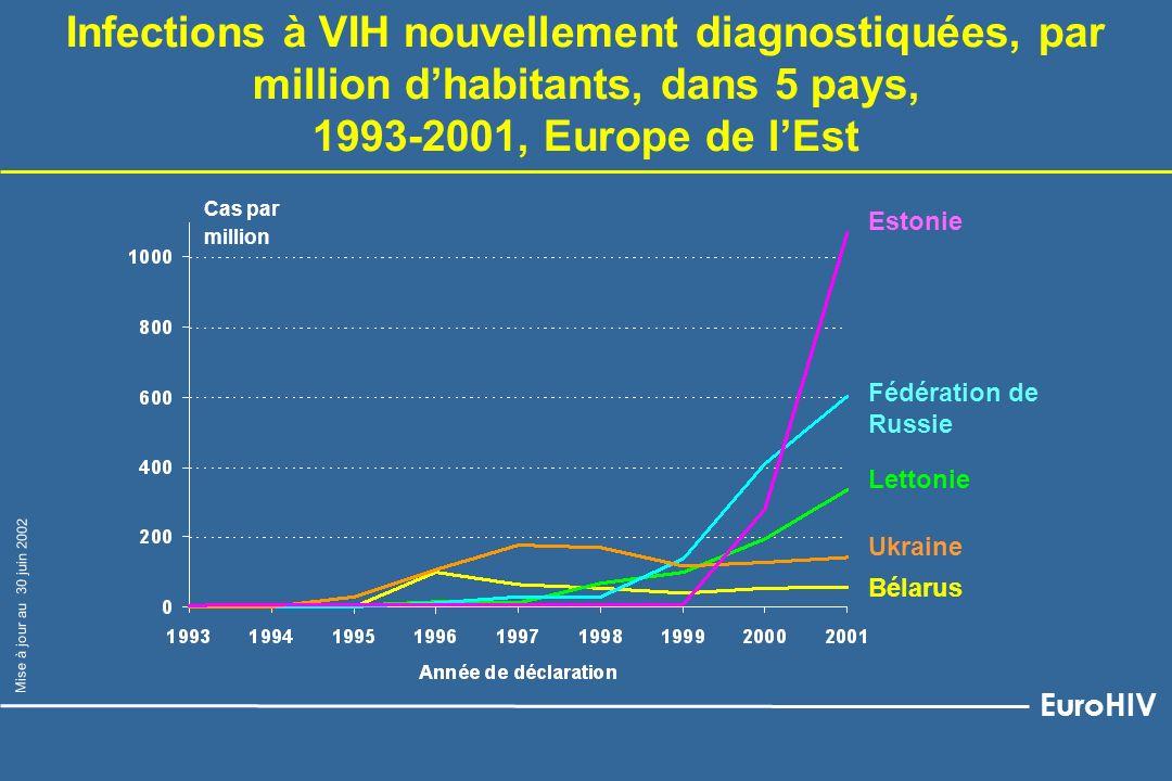Ukraine Lettonie Bélarus Fédération de Russie Estonie Cas par million Infections à VIH nouvellement diagnostiquées, par million dhabitants, dans 5 pay