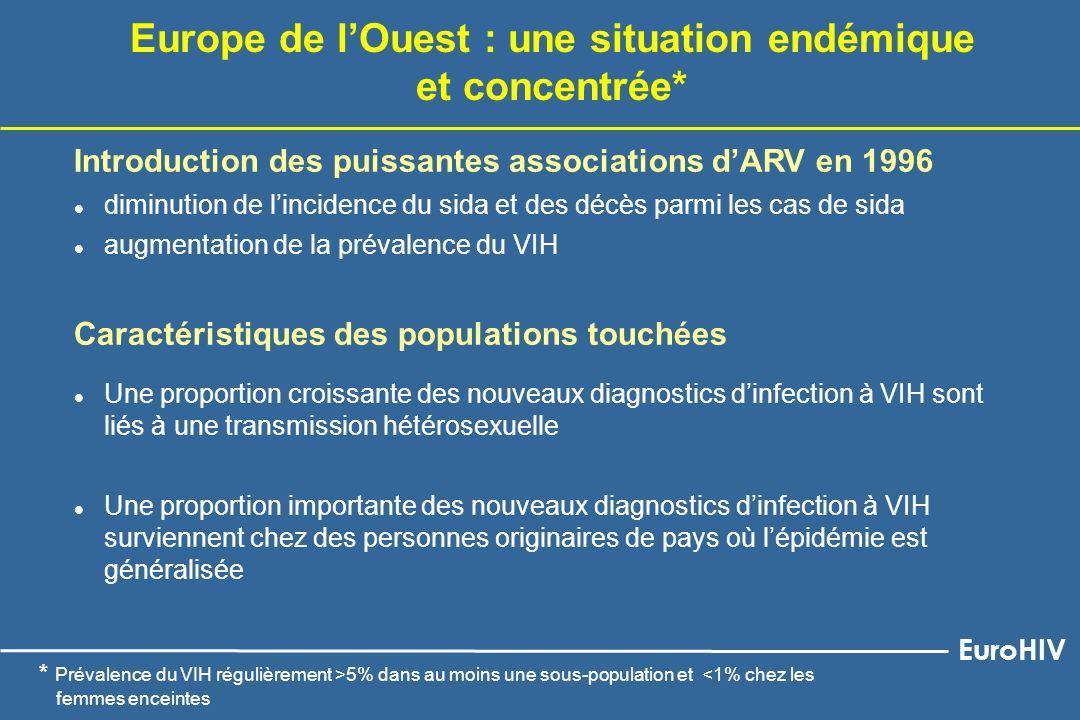 Europe de lOuest : une situation endémique et concentrée* Introduction des puissantes associations dARV en 1996 l diminution de lincidence du sida et