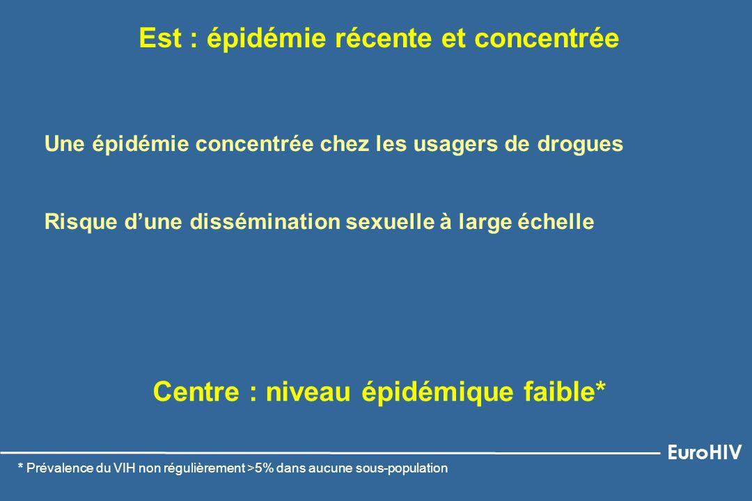 Est : épidémie récente et concentrée Une épidémie concentrée chez les usagers de drogues Risque dune dissémination sexuelle à large échelle * Prévalen