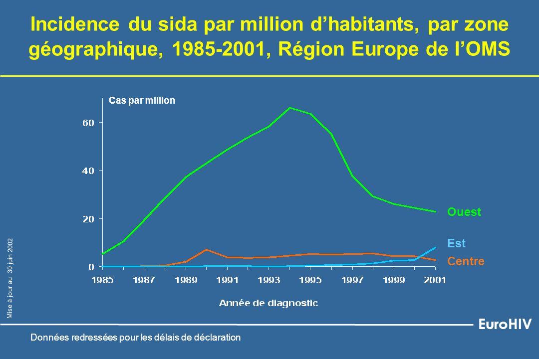 Homo/bisexuels Utilisateurs de drogues injectables Personnes infectées par voie hétérosexuelle Infections à VIH nouvellement diagnostiquées chez les adultes/adolescents par groupe de transmission 1993-2001, Europe de lOuest 1 1 Pas de données pour Autriche, Espagne, France, Italie, Pays-Bas ; Portugal exclu : données non disponibles avant 2000 2 La prévalence de linfection à VIH est régulièrement supérieure à 1% chez les femmes enceintes Risque non déclaré EuroHIV Mise à jour au 30 juin 2002 Personnes originaires de pays où linfection à VIH est généralisée²