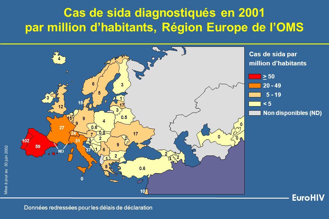 Est Centre Ouest * Infections à VIH nouvellement diagnostiquées par million dhabitants, par année de déclaration (1993- 2001) et zone géographique, Région Europe de lOMS * Autriche, France, Espagne, Italie, Pays-Bas, Portugal exclus : données nationales non disponibles pour toute la période EuroHIV Mise à jour au 30 juin 2002