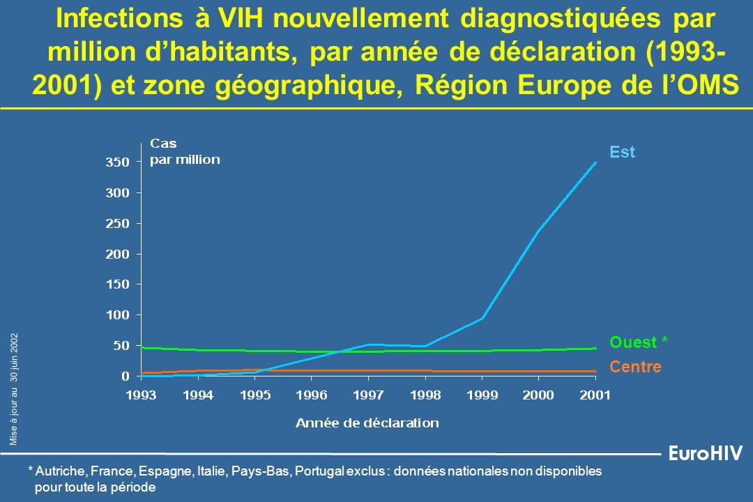 Infections à VIH nouvellement diagnostiquées par million dhabitants et déclarées en 2001, Région Europe de lOMS Cas dinfection à VIH par million dhabitants >100 50 - 99 10 - 49 < 10 Non disponibles (ND) EuroHIV Mise à jour au 30 juin 2002