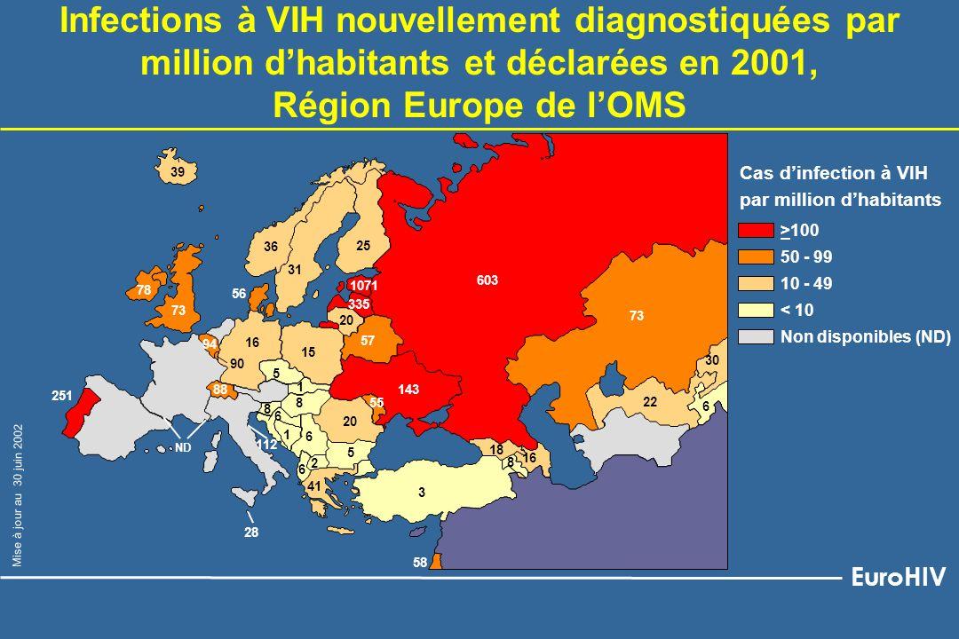 Infections à VIH nouvellement diagnostiquées, déclarées en 2001 : caractéristiques des cas par zone géographique, Région Europe de lOMS 1 Pas de données pour Autriche, Espagne, France, Italie, Pays-Bas 2 Excepté Roumanie (épidémie nosocomiale ~ 1990) et Pologne (épidémie chez les UDI) Ouest 1 Centre Est Nombre de cas diagnostiqués 11 793 1 50298 501 Taux par million dhabitants 54.9 8.0 348.8 % < 30 ans 31% 56% 77% Pourcentage de femmes 35% 31% 31% Mode de transmission HétérosexuelNiveau Injection de prédominantHomosexuel épidemique 2 drogues faible EuroHIV