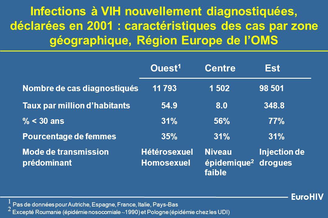 Infections à VIH nouvellement diagnostiquées, déclarées en 2001 : caractéristiques des cas par zone géographique, Région Europe de lOMS 1 Pas de donné