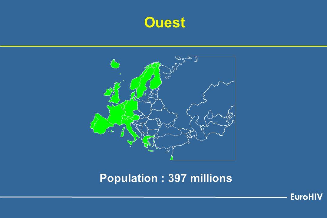 Cas de sida Décès parmi les cas de sida Cas de sida et décès parmi les cas de sida, 1985-2001, Europe de lOuest Cas de sida par année de diagnostic ; décès par année de décès ; données redressées pour les délais de déclaration EuroHIV Mise à jour au 30 juin 2002