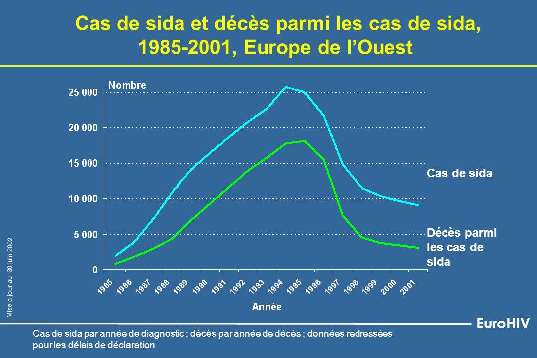 Espagne Italie France Cas de sida par million dhabitants dans 6 pays, 1985-2001, Europe de lOuest Royaume-Uni Portugal Allemagne EuroHIV Mise à jour au 30 juin 2002 Données redressées pour les délais de déclaration