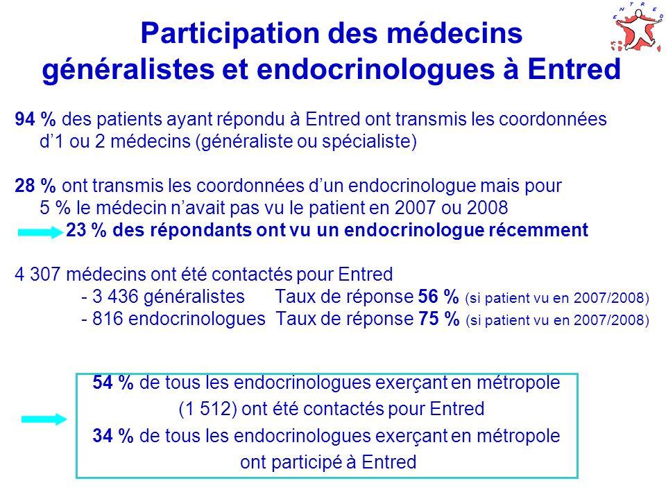 10 Participation des médecins généralistes et endocrinologues à Entred 94 % des patients ayant répondu à Entred ont transmis les coordonnées d1 ou 2 m