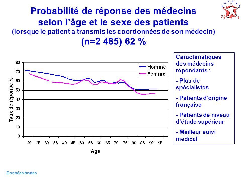 11 Probabilité de réponse des médecins selon lâge et le sexe des patients (lorsque le patient a transmis les coordonnées de son médecin) (n=2 485) 62