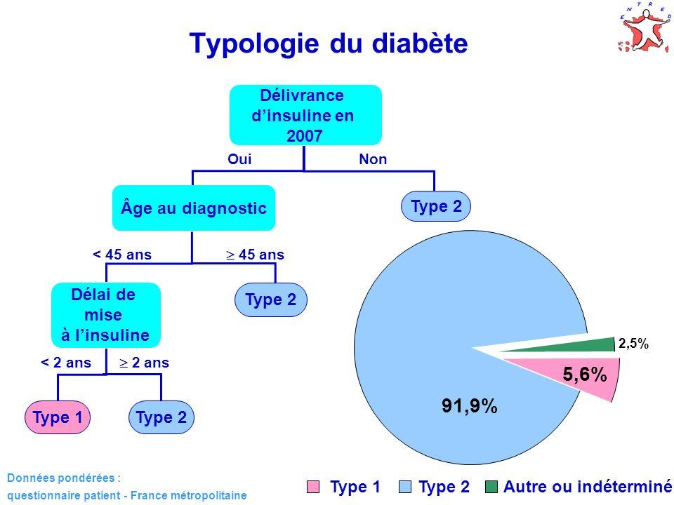 14 2,5% 91,9% 5,6% Type 1Type 2Autre ou indéterminé Typologie du diabète Délivrance dinsuline en 2007 Âge au diagnostic Type 2 Délai de mise à linsuli