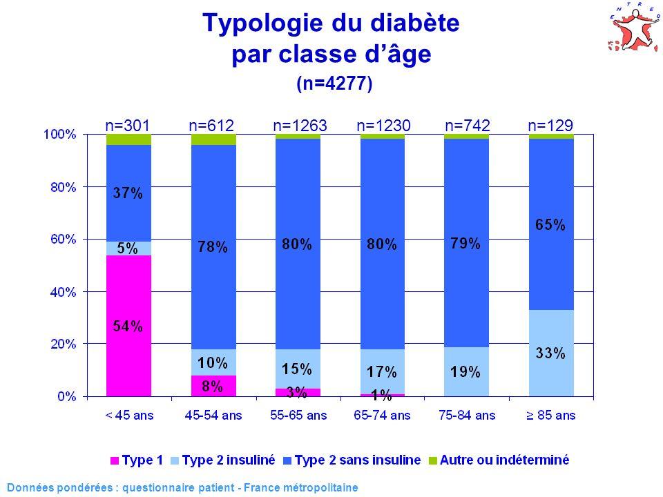 15 Typologie du diabète par classe dâge (n=4277) Données pondérées : questionnaire patient - France métropolitaine n=301n=612n=1263n=1230n=742n=129