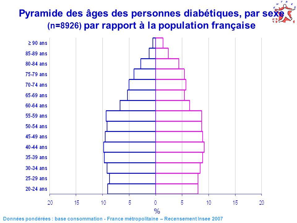 16 Données pondérées : base consommation - France métropolitaine – Recensement Insee 2007 % Pyramide des âges des personnes diabétiques, par sexe (n=8