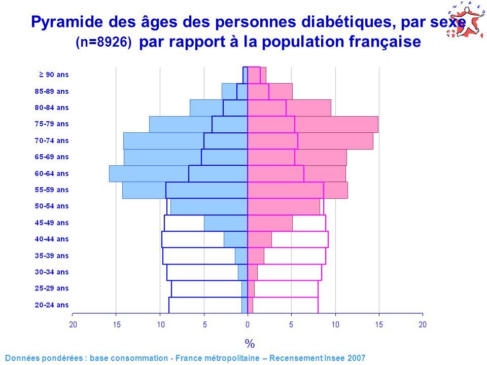 17 Données pondérées : base consommation - France métropolitaine – Recensement Insee 2007 % Pyramide des âges des personnes diabétiques, par sexe (n=8