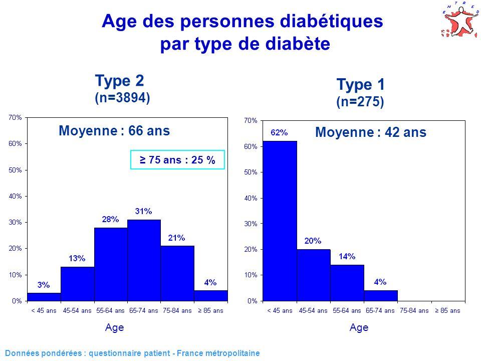 18 Age des personnes diabétiques par type de diabète Type 2 (n=3894) Type 1 (n=275) Moyenne : 66 ans Moyenne : 42 ans Données pondérées : questionnair