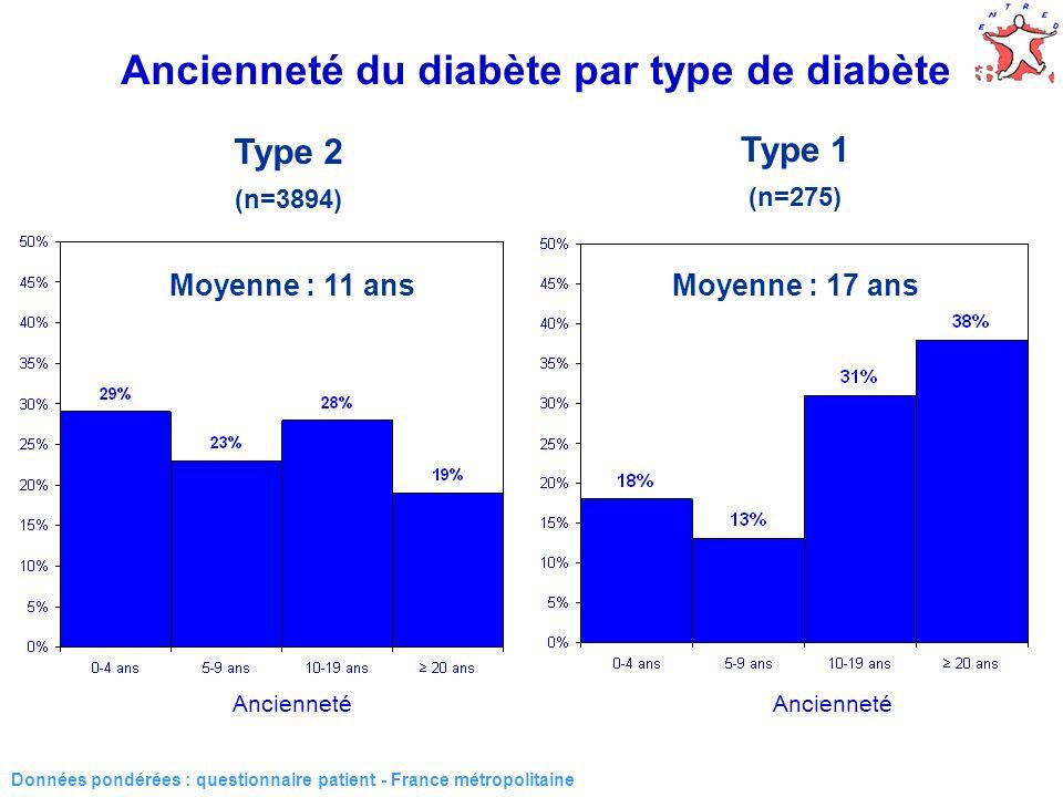 19 Ancienneté du diabète par type de diabète Type 2 (n=3894) Type 1 (n=275) Moyenne : 11 ansMoyenne : 17 ans Ancienneté Données pondérées : questionna