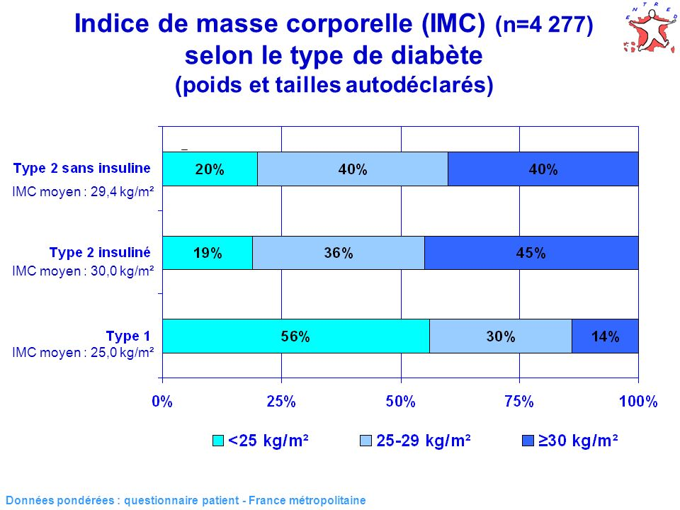 23 Indice de masse corporelle (IMC) (n=4 277) selon le type de diabète (poids et tailles autodéclarés) Données pondérées : questionnaire patient - Fra