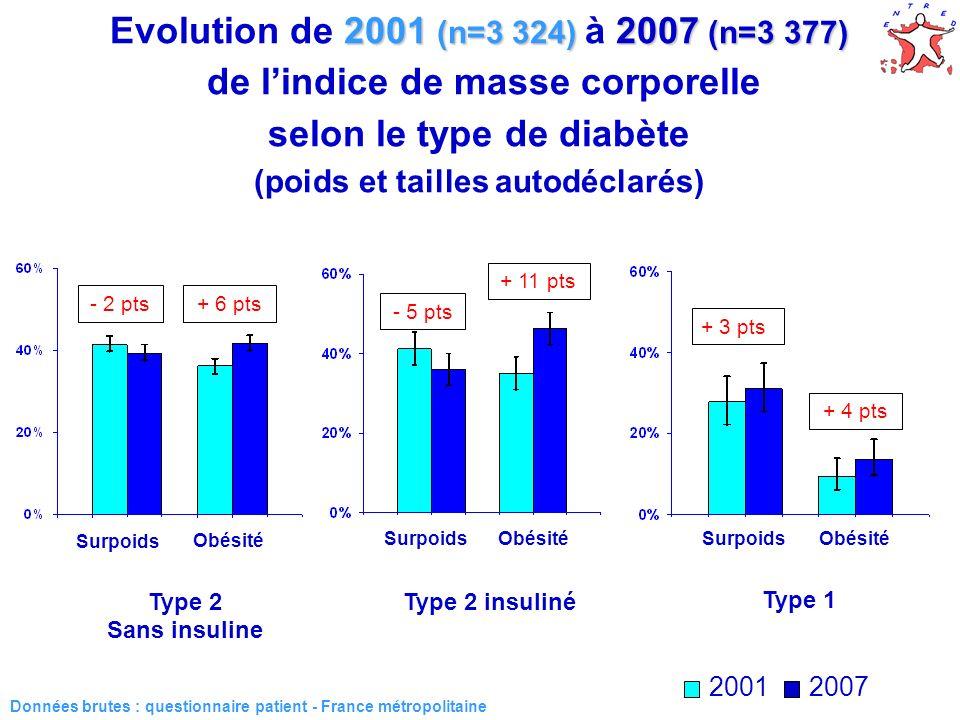 24 2001 (n=3 324) 2007 (n=3 377) Evolution de 2001 (n=3 324) à 2007 (n=3 377) de lindice de masse corporelle selon le type de diabète (poids et taille