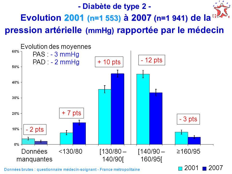 29 Evolution des moyennes PAS : - 3 mmHg PAD : - 2 mmHg 2001 (n=1 553) 2007 (n=1 941) - Diabète de type 2 - Evolution 2001 (n=1 553) à 2007 (n=1 941)