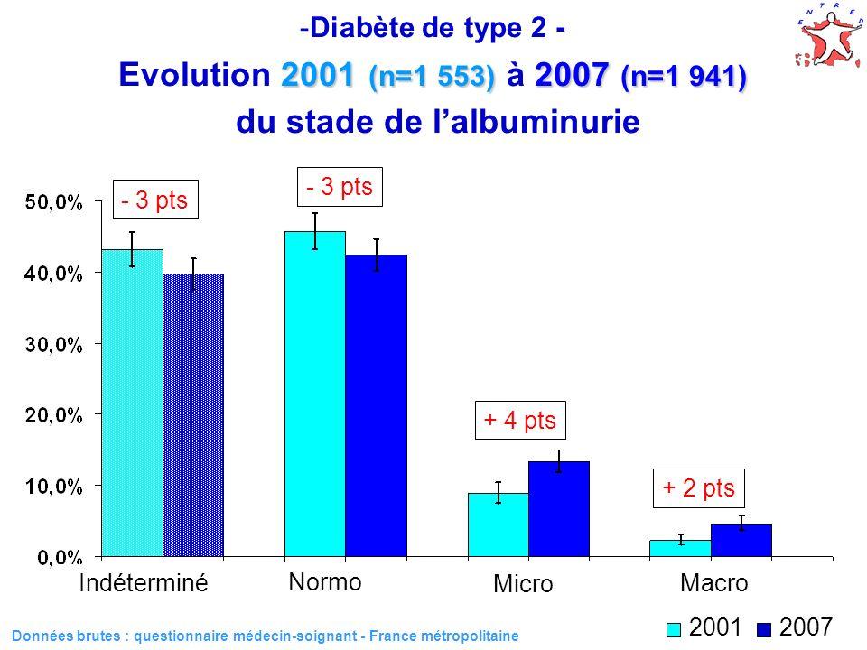 32 2001 (n=1 553) 2007 (n=1 941) -Diabète de type 2 - Evolution 2001 (n=1 553) à 2007 (n=1 941) du stade de lalbuminurie Indéterminé Normo Micro Macro