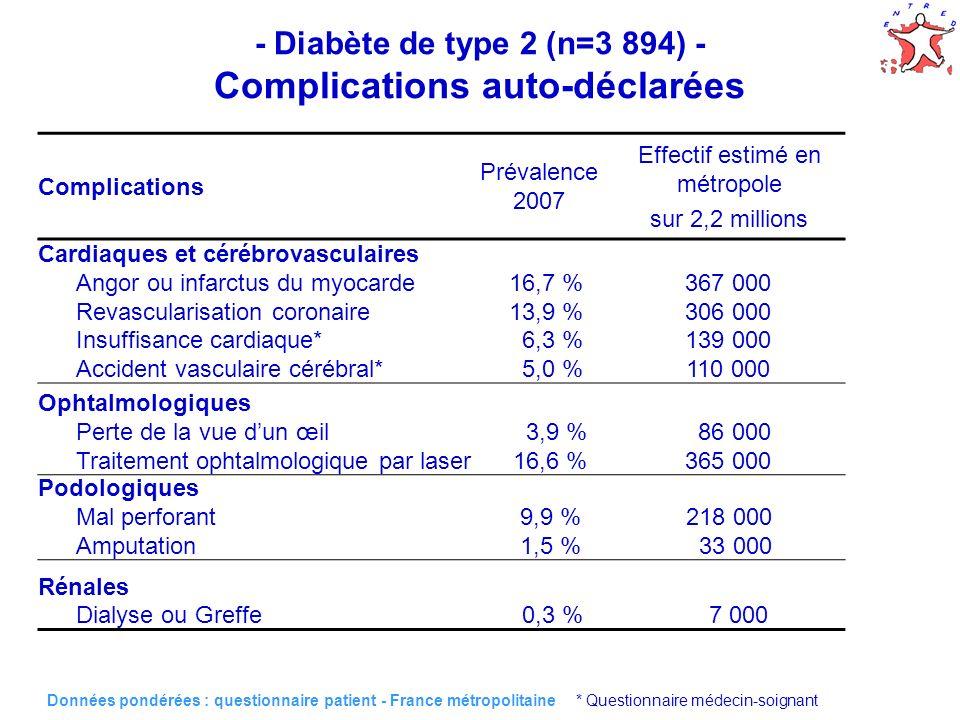 34 - Diabète de type 2 (n=3 894) - Complications auto-déclarées Cardiaques et cérébrovasculaires Angor ou infarctus du myocarde16,7 %367 000 Revascula