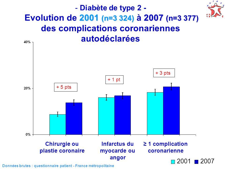 35 2001 (n=3 324) 2007 (n=3 377) - Diabète de type 2 - Evolution de 2001 (n=3 324) à 2007 (n=3 377) des complications coronariennes autodéclarées Donn