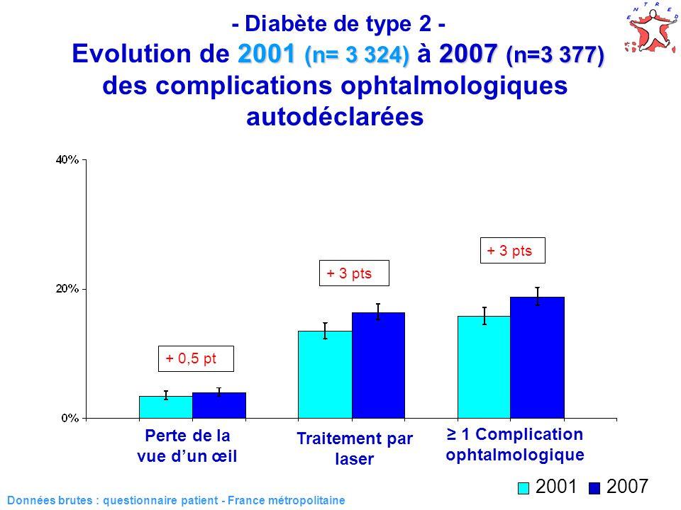 36 2001 (n= 3 324) 2007 (n=3 377) - Diabète de type 2 - Evolution de 2001 (n= 3 324) à 2007 (n=3 377) des complications ophtalmologiques autodéclarées