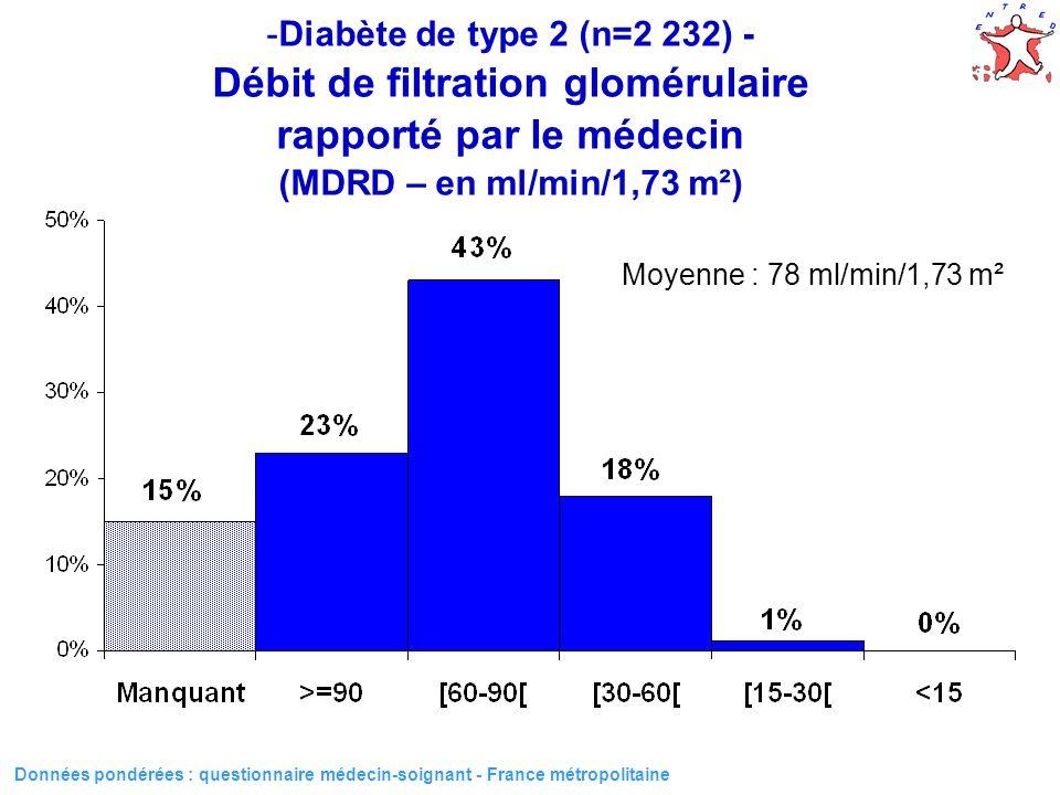 37 -Diabète de type 2 (n=2 232) - Débit de filtration glomérulaire rapporté par le médecin (MDRD – en ml/min/1,73 m²) Données pondérées : questionnair