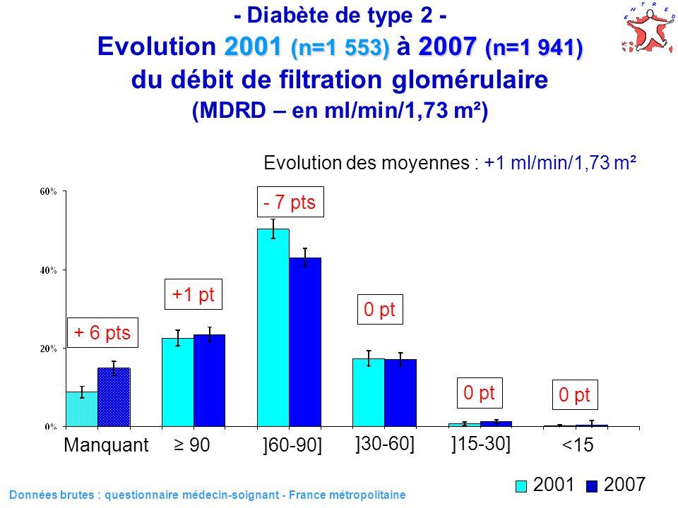 38 Evolution des moyennes : +1 ml/min/1,73 m² 2001 (n=1 553) 2007 (n=1 941) - Diabète de type 2 - Evolution 2001 (n=1 553) à 2007 (n=1 941) du débit d