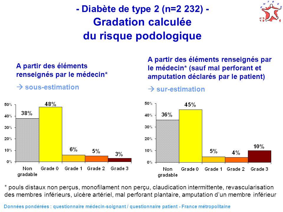 40 - Diabète de type 2 (n=2 232) - Gradation calculée du risque podologique Données pondérées : questionnaire médecin-soignant / questionnaire patient