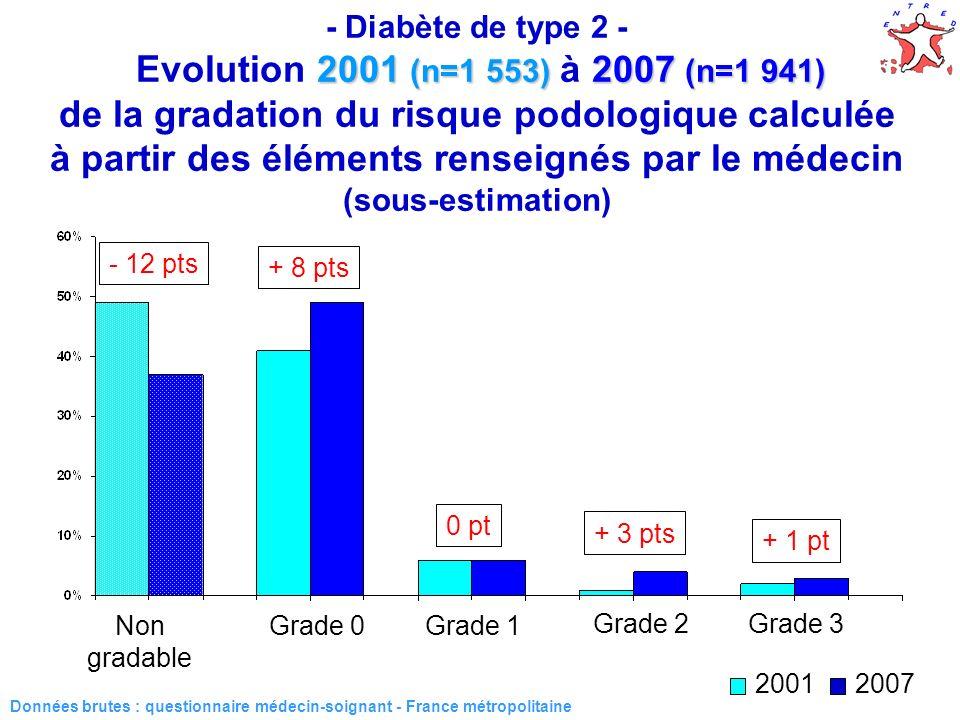 41 2001 (n=1 553) 2007 (n=1 941) - Diabète de type 2 - Evolution 2001 (n=1 553) à 2007 (n=1 941) de la gradation du risque podologique calculée à part
