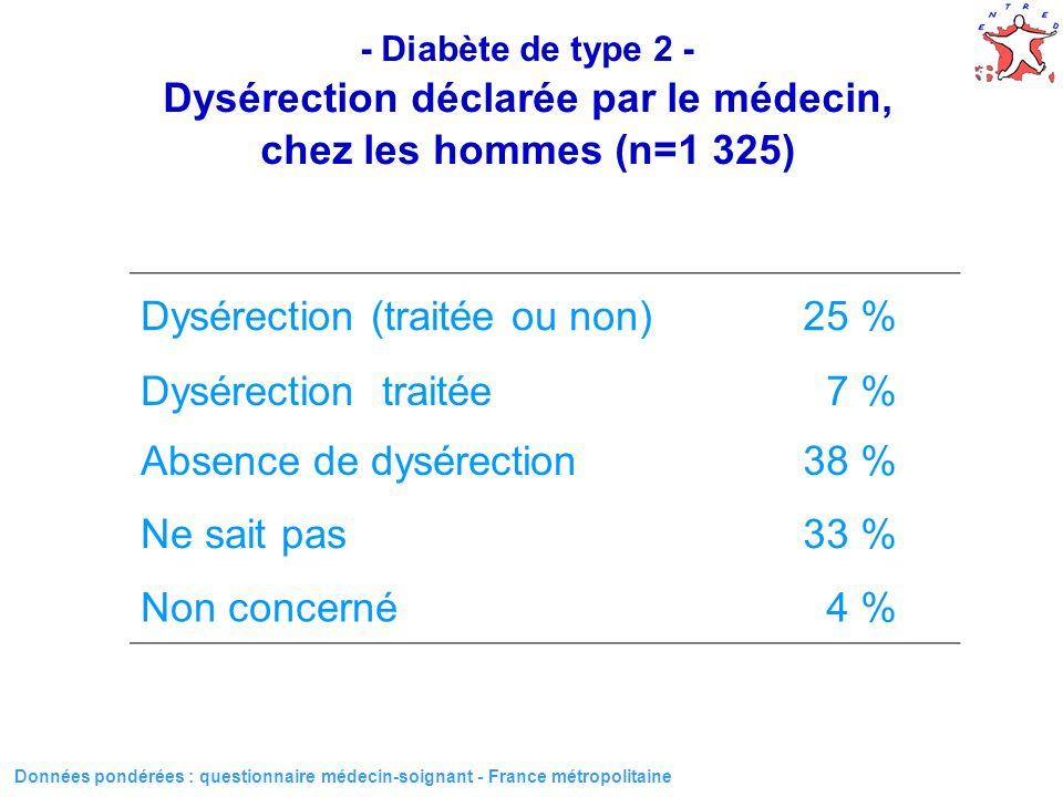 42 - Diabète de type 2 - Dysérection déclarée par le médecin, chez les hommes (n=1 325) Dysérection (traitée ou non)25 % Dysérection traitée 7 % Absen