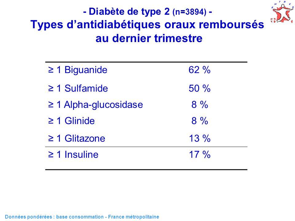 46 - Diabète de type 2 (n=3894) - Types dantidiabétiques oraux remboursés au dernier trimestre Données pondérées : base consommation - France métropol