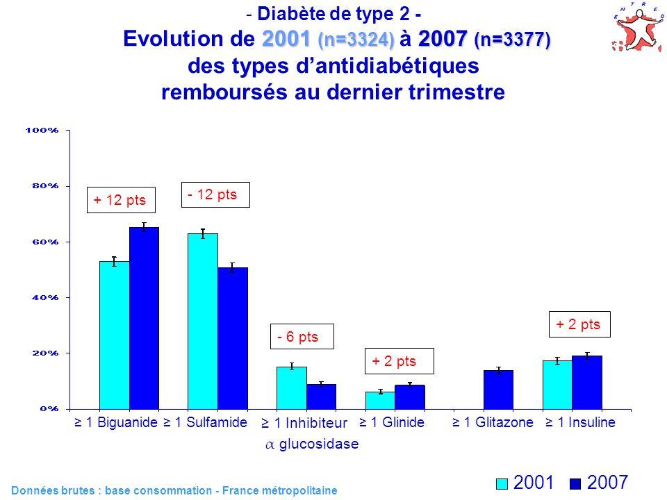 47 2001 (n=3324) 2007 (n=3377) - Diabète de type 2 - Evolution de 2001 (n=3324) à 2007 (n=3377) des types dantidiabétiques remboursés au dernier trime