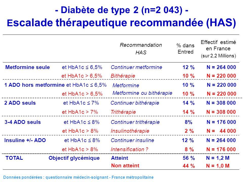 48 - Diabète de type 2 (n=2 043) - E scalade thérapeutique recommandée (HAS) Recommandation HAS % dans Entred Effectif estimé en France (sur 2,2 Milli
