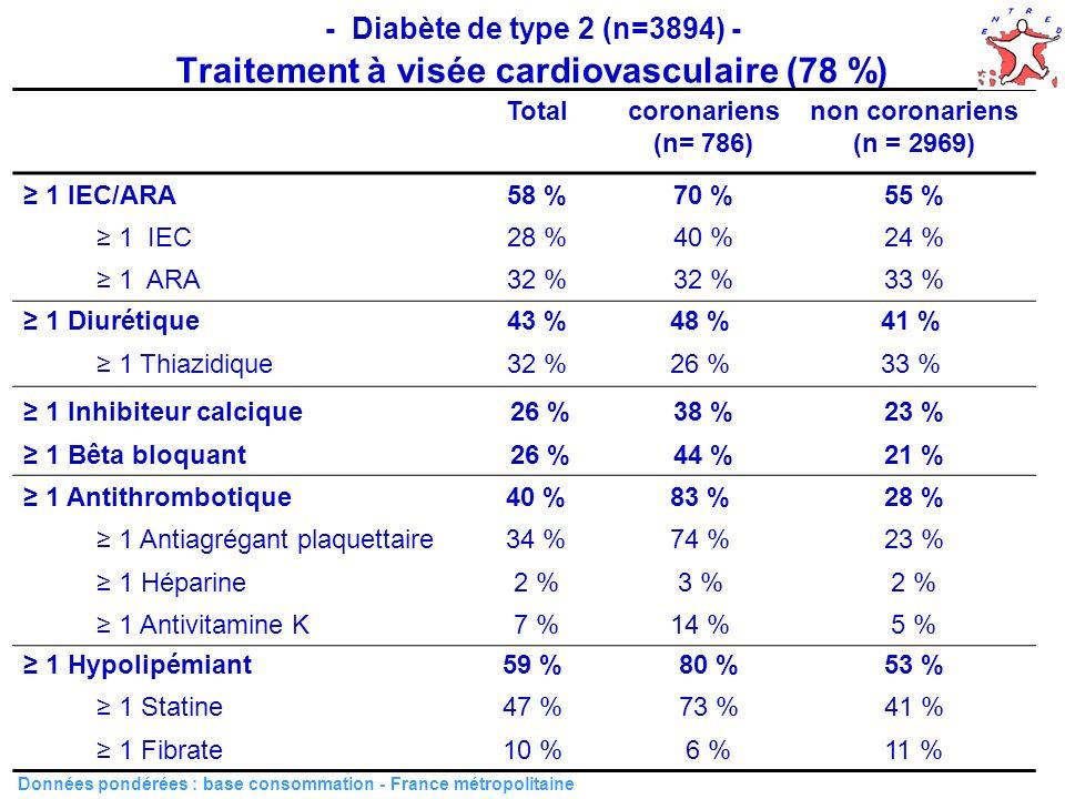 49 - Diabète de type 2 (n=3894) - Traitement à visée cardiovasculaire (78 %) Totalcoronariens (n= 786) non coronariens (n = 2969) 1 IEC/ARA58 %70 %55