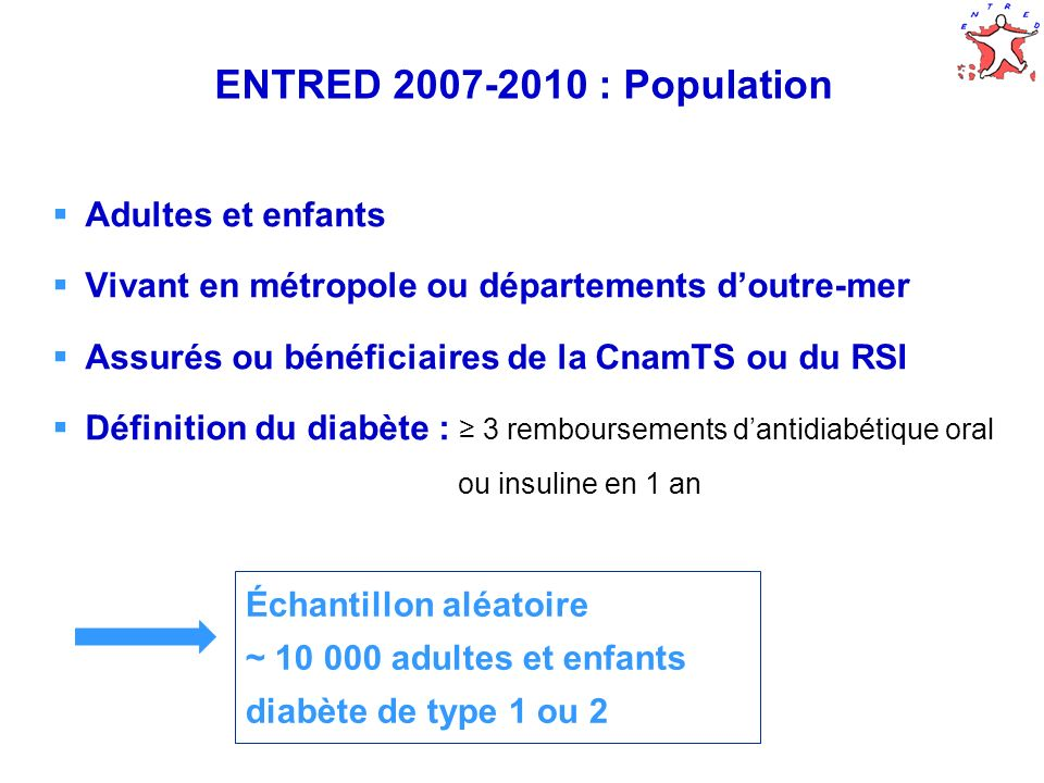 6 Entred 2007-2010 Tirage au sort CnamTS 44% des adultes diabétiques d1 clef Tirage au sort de clefs matriculaires du Numéro inter-régime (1 clef = 1/97 ème ou ~ 24 000 personnes diabétiques au RSI et CnamTS) ~ 10 000 adultes et enfants diabétiques RSI commerçants et artisans 53% des adultes diabétiques d1 clef DOM CnamTS et RSI Tous les adultes diabétiques d1 clef Exclusion des adresses inconnues, doublons, numéros provisoires, résidents à létranger RSI Libéraux Tous les adultes diabétiques de 3 clefs Caisses locales de l Assurance maladie Enfants CnamTS et RSI Tous les enfants diabétiques de 7 clefs