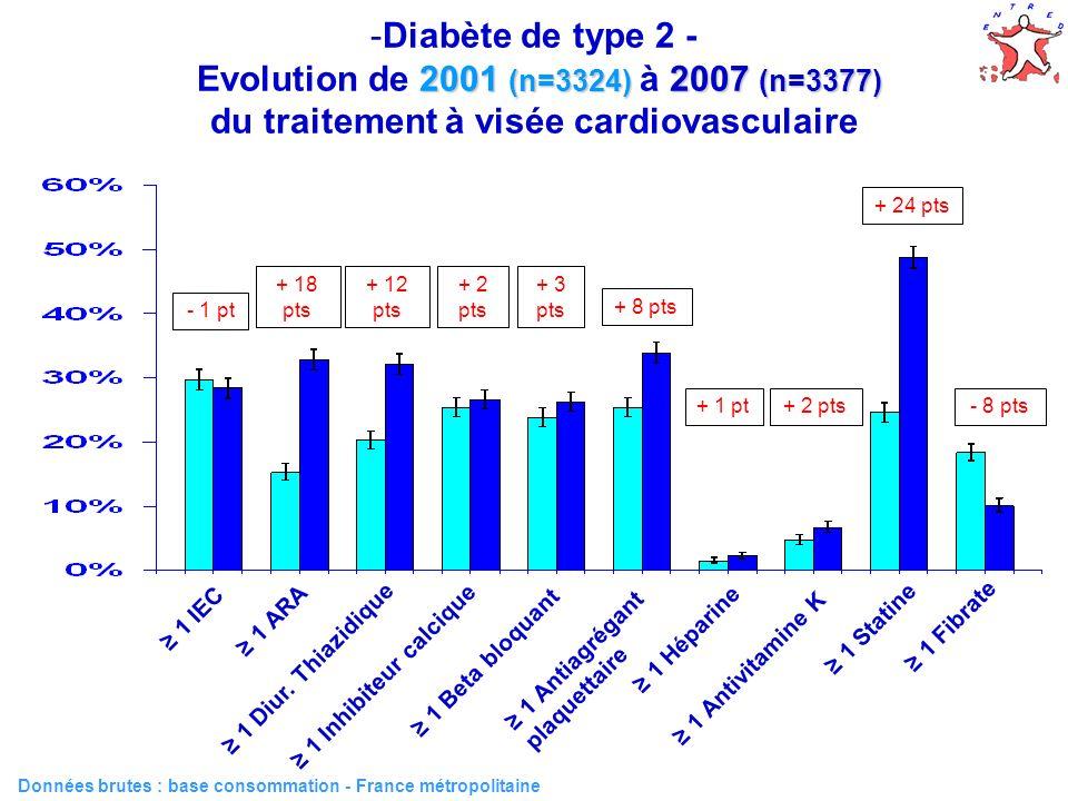 50 2001 (n=3324) 2007 (n=3377) -Diabète de type 2 - Evolution de 2001 (n=3324) à 2007 (n=3377) du traitement à visée cardiovasculaire Données brutes :