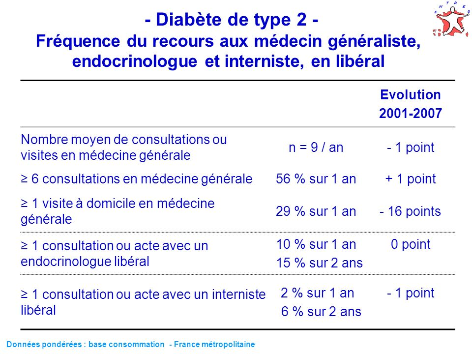 52 - Diabète de type 2 - Fréquence du recours aux médecin généraliste, endocrinologue et interniste, en libéral Evolution 2001-2007 Nombre moyen de co