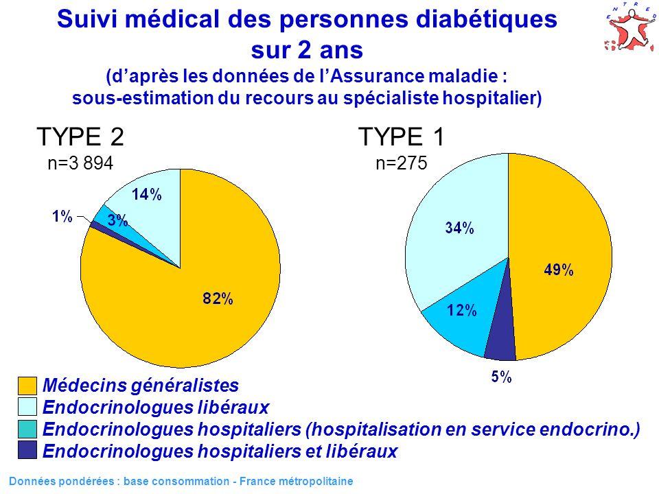 53 Suivi médical des personnes diabétiques sur 2 ans (daprès les données de lAssurance maladie : sous-estimation du recours au spécialiste hospitalier