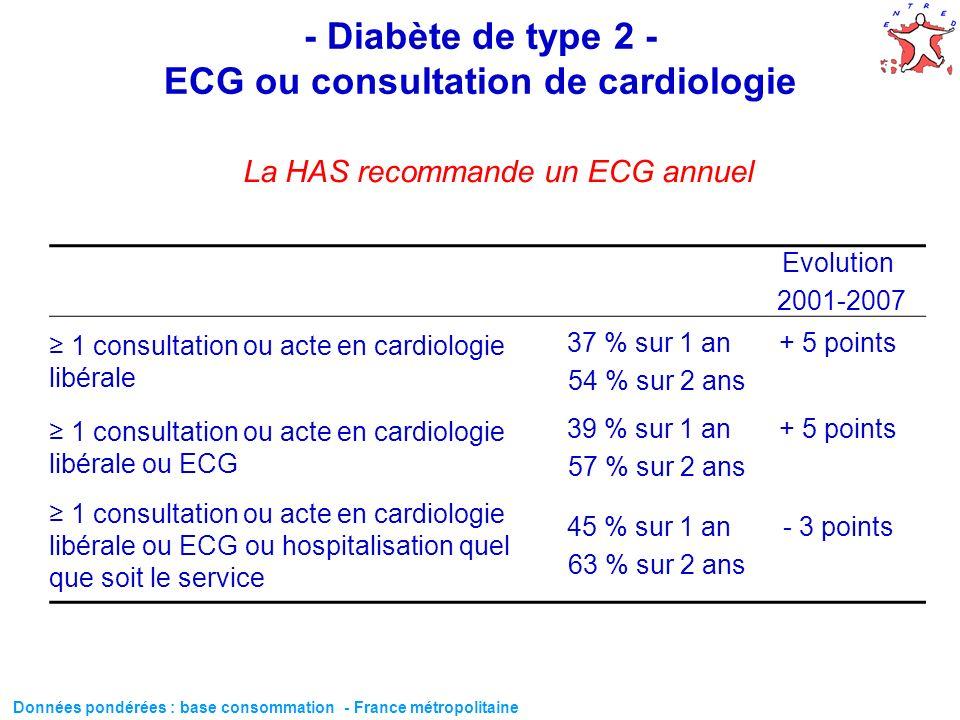 54 - Diabète de type 2 - ECG ou consultation de cardiologie Evolution 2001-2007 1 consultation ou acte en cardiologie libérale 37 % sur 1 an 54 % sur
