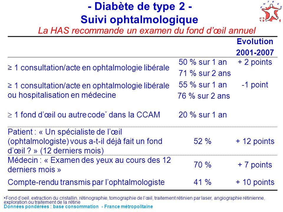 55 - Diabète de type 2 - Suivi ophtalmologique Evolution 2001-2007 1 consultation/acte en ophtalmologie libérale 50 % sur 1 an 71 % sur 2 ans + 2 poin